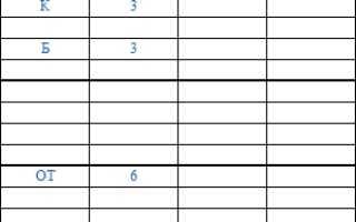 Командировка в табеле учета рабочего времени: образец