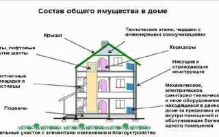 Состав общедомового имущества по жилищному кодексу РФ